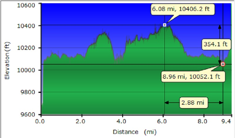 20 Lakes Loop Profile