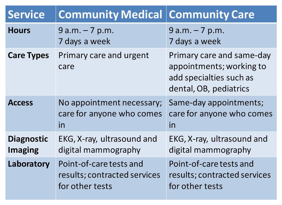 Comparison between Comm Med and AH 1