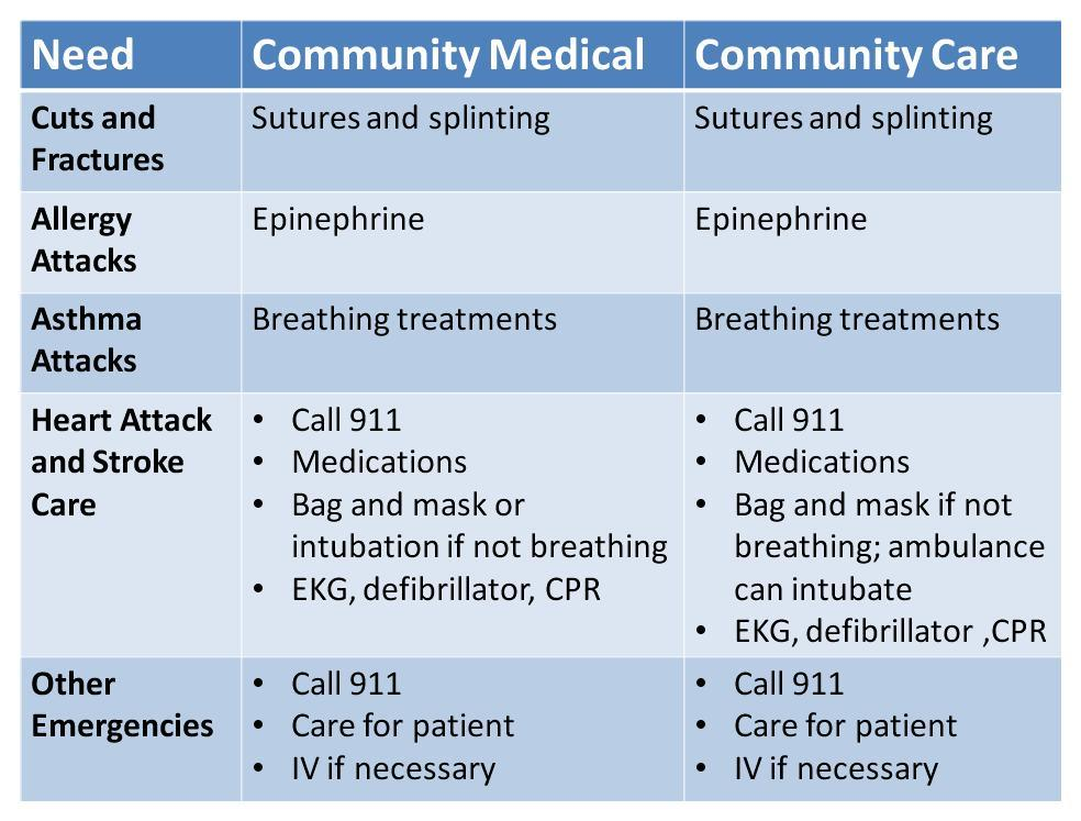 Comparison between Comm Med and AH 2
