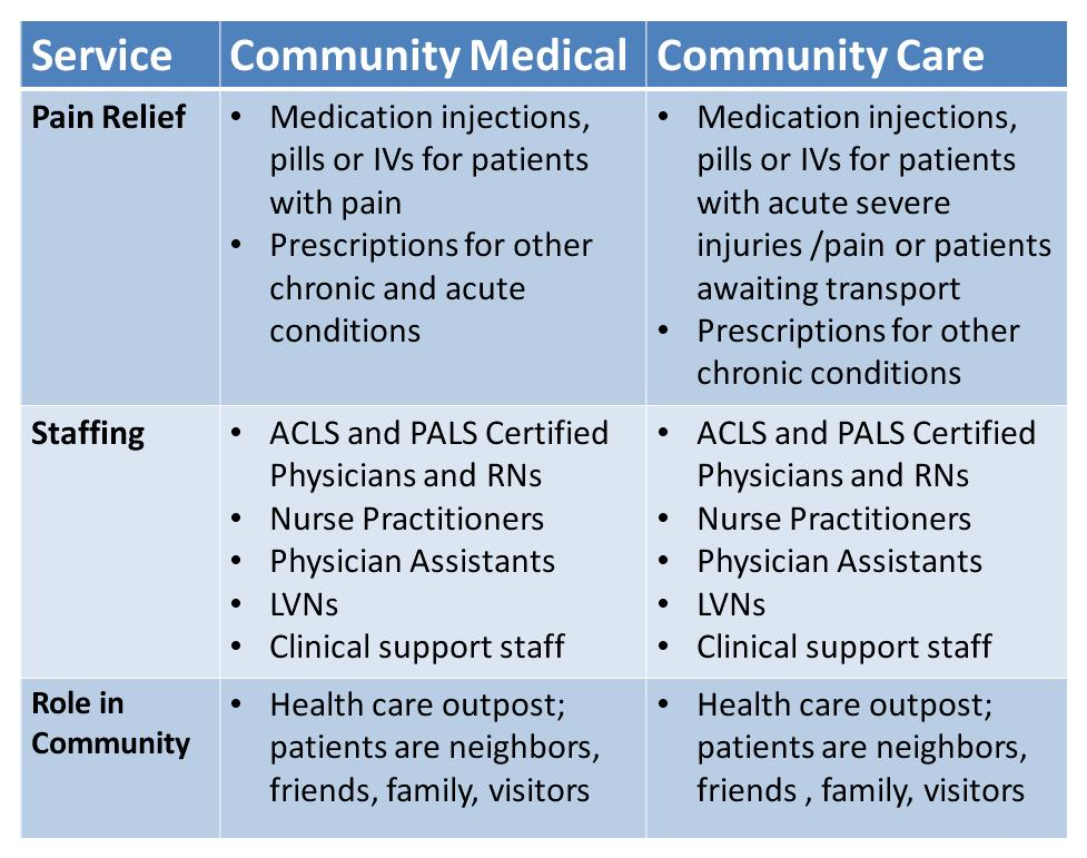 Comparison between Comm Med and AH 3