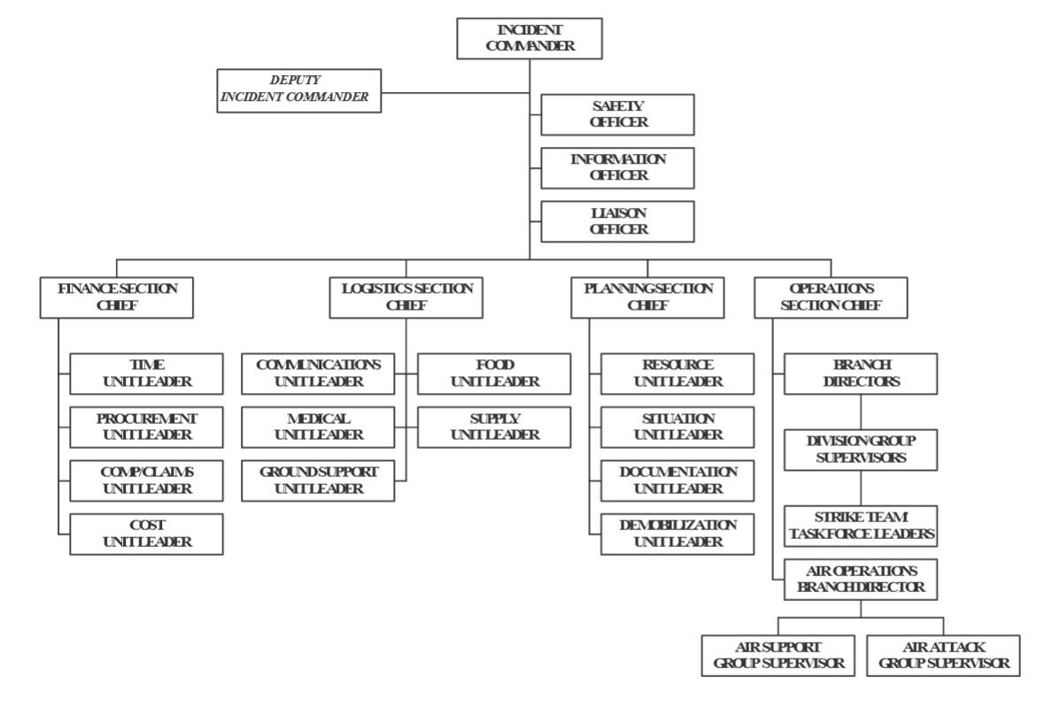 Incident Command System Structure - gacc.nifc.gov