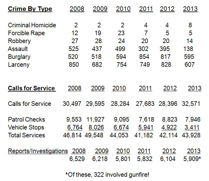 Reported Crimes 2013