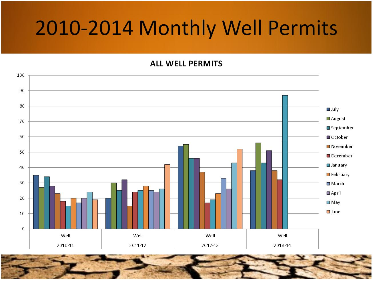 Applications for well permits Jan 2014