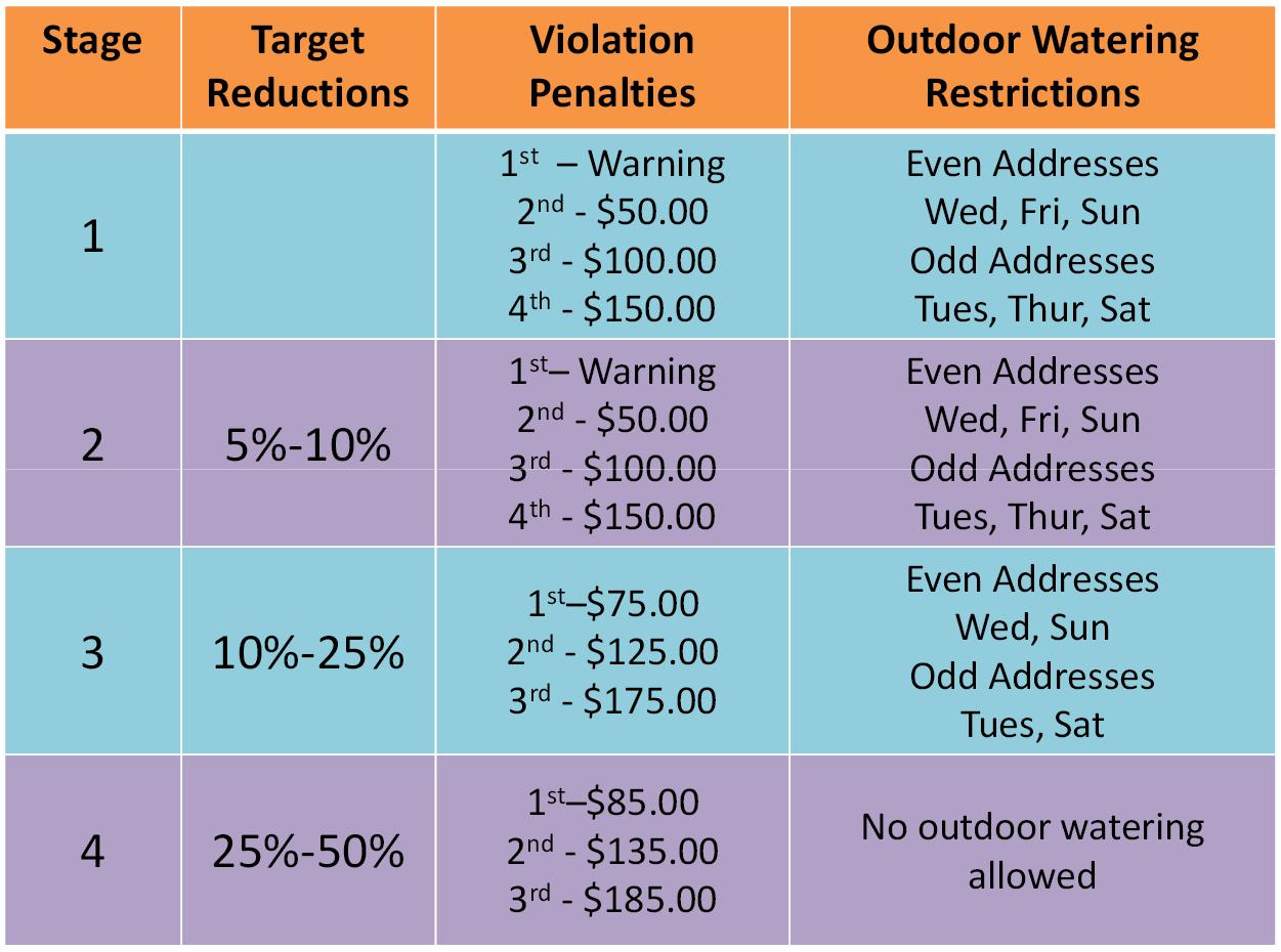 Outdoor watering penalties and guidelines
