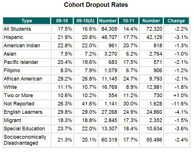Drop Out Rates 2