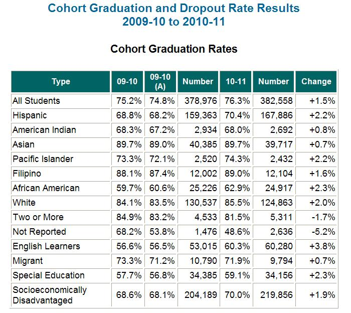 Grad Rate Rise For Special Education >> Graduation Rates In California Schools On The Rise Sierra News Online